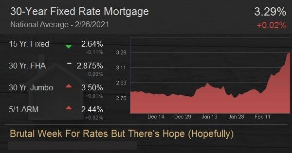 Brutal Week For Rates But There's Hope (Hopefully)