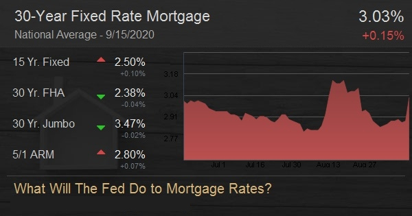 What Will The Fed Do to Mortgage Rates?