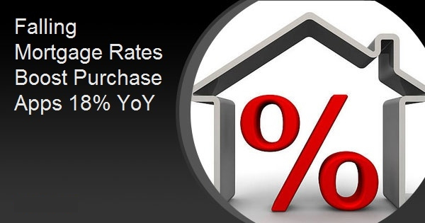 Falling Mortgage Rates Boost Purchase Apps 18% YoY