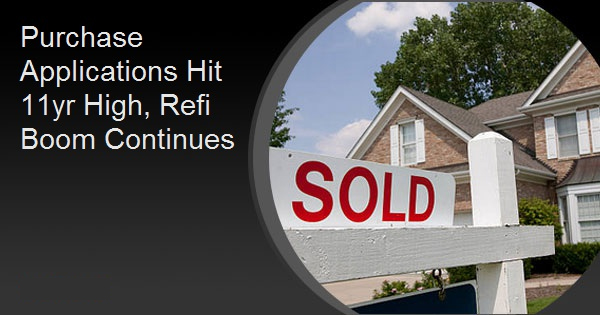 Purchase Applications Hit 11yr High, Refi Boom Continues